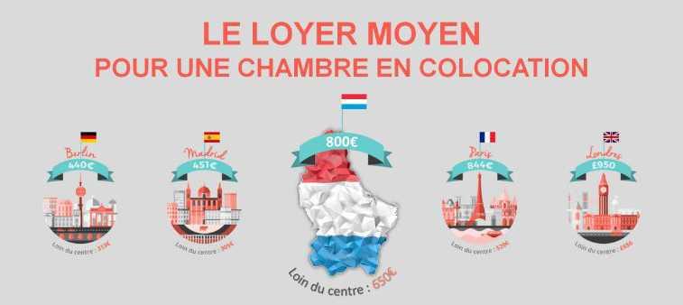 Prix colocation luxembourg
