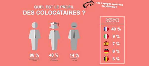 Profil des colocataires luxembourg