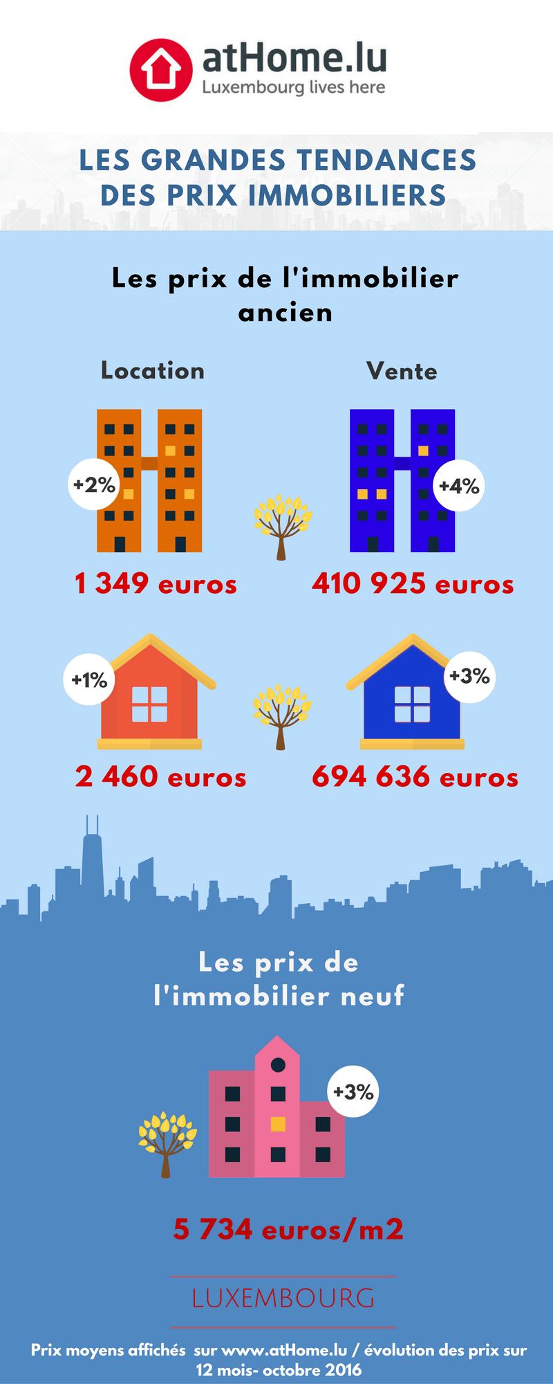 les prix de l'immobilier au Luxembourg
