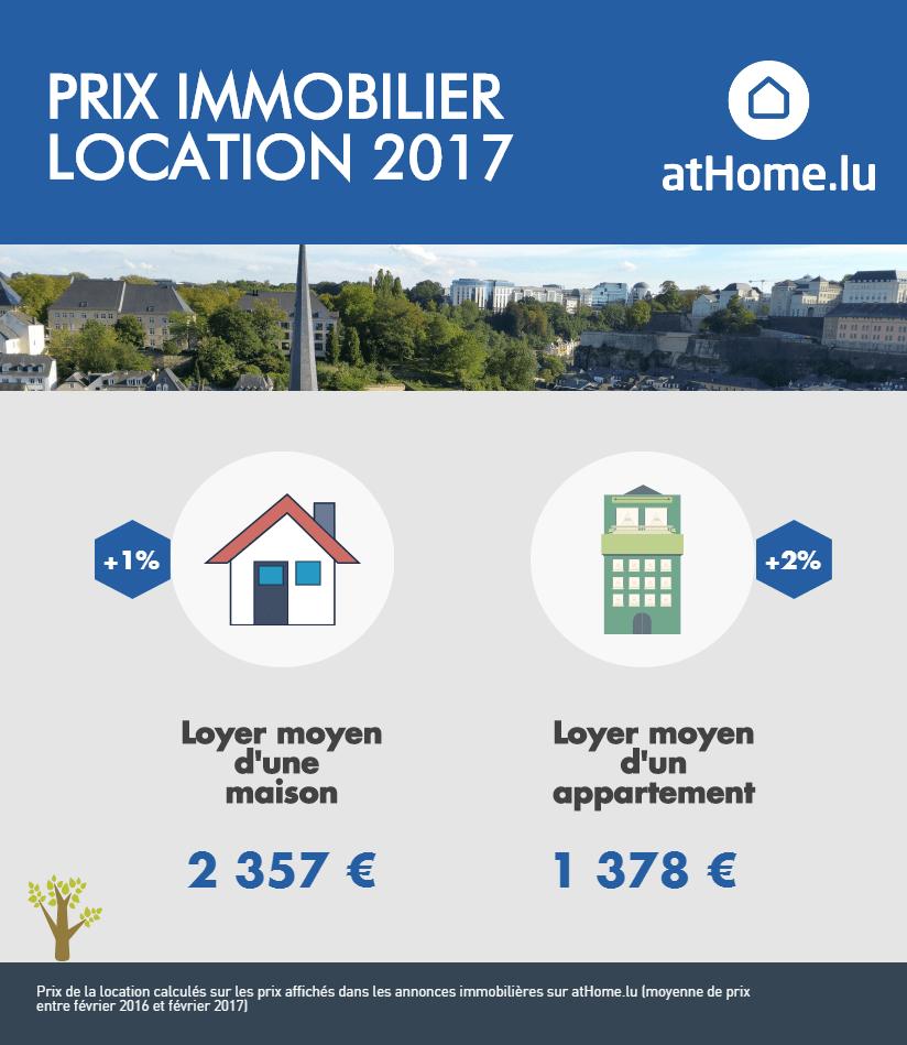 Les prix des locations au luxembourg en 2017