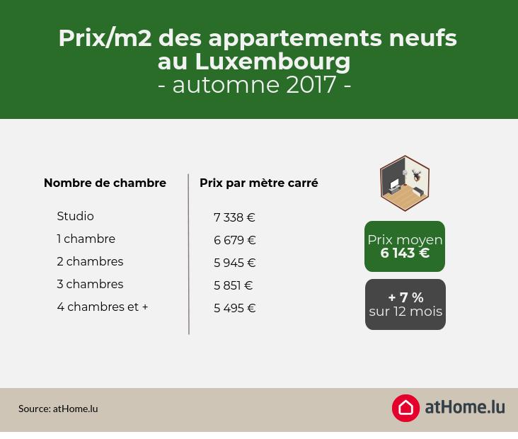 les prix au m tre carr des appartements au luxembourg athome. Black Bedroom Furniture Sets. Home Design Ideas