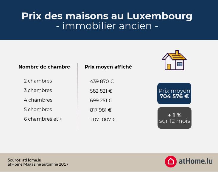 Prix des maisons anciennes au Luxembourg automne 2017