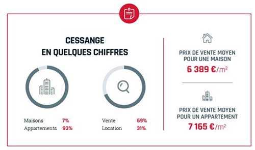 Prix immobilier Cessange