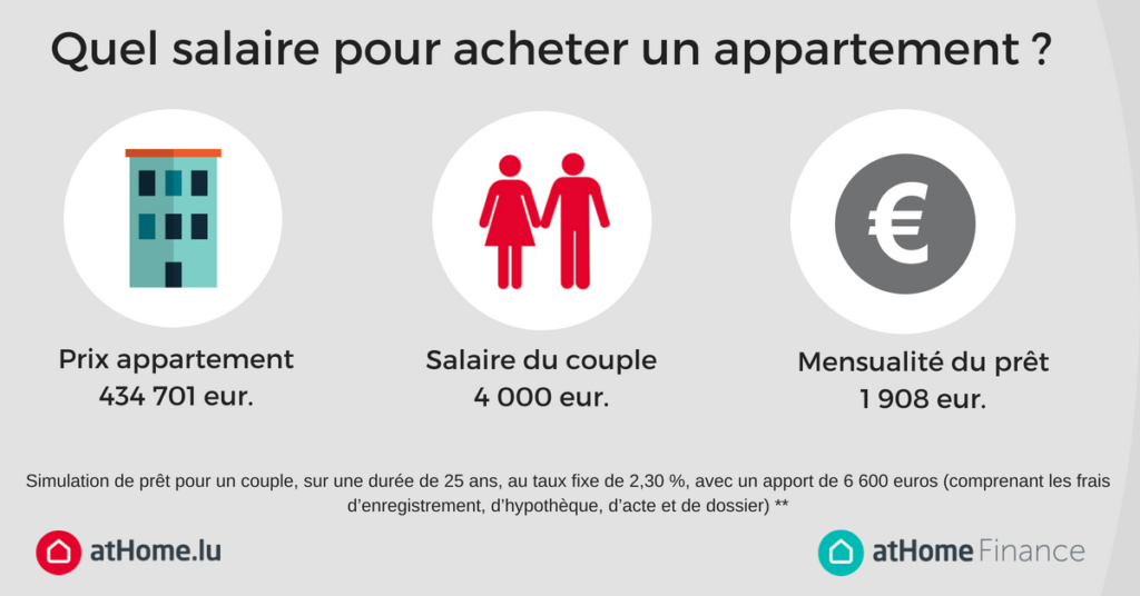 Salaire pour acheter un appartement
