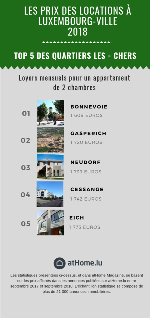 Les quartiers les moins chers à Luxembourg-ville