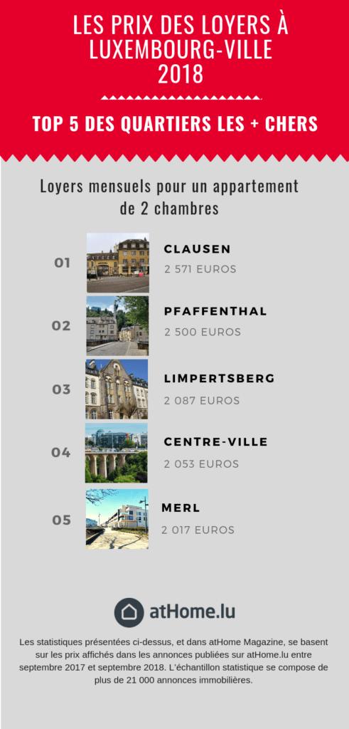 Top 5 des quartiers les plus chers à la location à Luxembourg