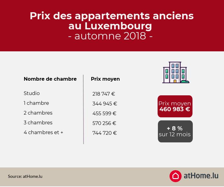 Les prix des appartements au Luxembourg 2018