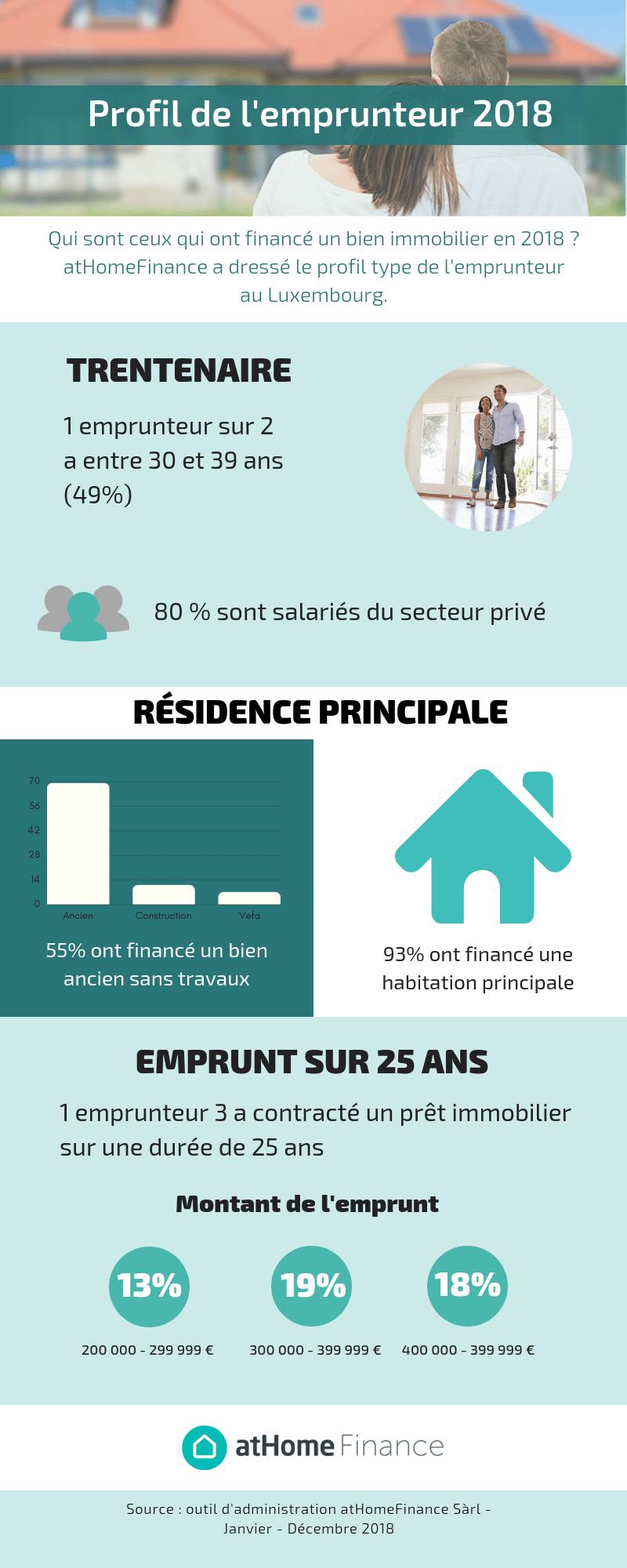 Le profil de l'emprunteur au Luxembourg