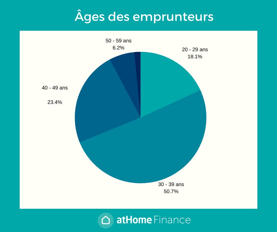 Emprunteurs atHomeFinance